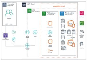 Innovations ON SAP und AWS Lösung