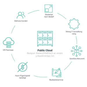Public Cloud Modell von Innovations ON GmbH