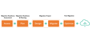 Innovations ON GmbH Cloud Migration