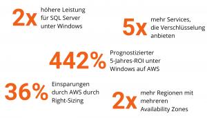 Microsoft Workloads auf AWS vs. Azure