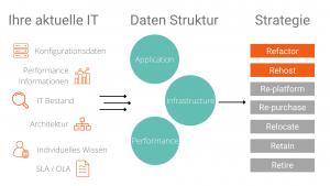 Microsoft Workloads auf AWS Migrationsstrategie von Innovations ON