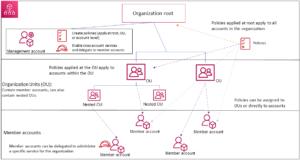 AWS Accounts richtig anlegen Blogartikel Innovations ON