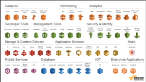 AWS Services im Public Cloud 1x1 von Innovations ON